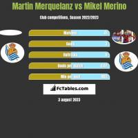 Martin Merquelanz vs Mikel Merino h2h player stats