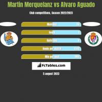Martin Merquelanz vs Alvaro Aguado h2h player stats