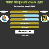 Martin Merquelanz vs Alex Lopez h2h player stats