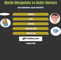Martin Merquelanz vs Ander Guevara h2h player stats