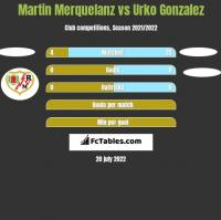 Martin Merquelanz vs Urko Gonzalez h2h player stats