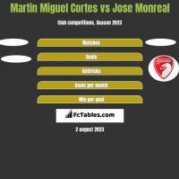 Martin Miguel Cortes vs Jose Monreal h2h player stats