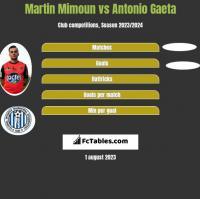 Martin Mimoun vs Antonio Gaeta h2h player stats