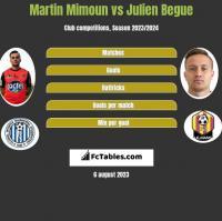 Martin Mimoun vs Julien Begue h2h player stats
