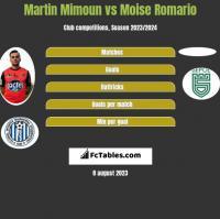 Martin Mimoun vs Moise Romario h2h player stats