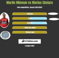 Martin Mimoun vs Marius Chelaru h2h player stats