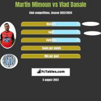 Martin Mimoun vs Vlad Danale h2h player stats