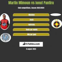 Martin Mimoun vs Ionut Pantiru h2h player stats