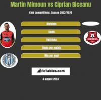 Martin Mimoun vs Ciprian Biceanu h2h player stats