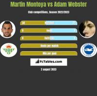Martin Montoya vs Adam Webster h2h player stats