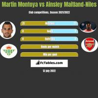 Martin Montoya vs Ainsley Maitland-Niles h2h player stats