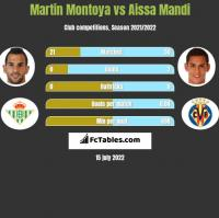 Martin Montoya vs Aissa Mandi h2h player stats