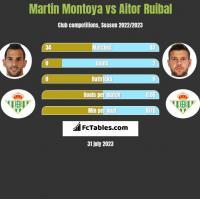 Martin Montoya vs Aitor Ruibal h2h player stats