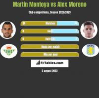 Martin Montoya vs Alex Moreno h2h player stats