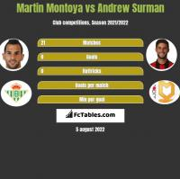 Martin Montoya vs Andrew Surman h2h player stats