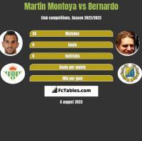 Martin Montoya vs Bernardo h2h player stats