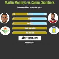 Martin Montoya vs Calum Chambers h2h player stats