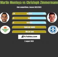 Martin Montoya vs Christoph Zimmermann h2h player stats