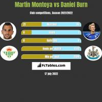 Martin Montoya vs Daniel Burn h2h player stats