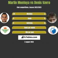 Martin Montoya vs Denis Vavro h2h player stats