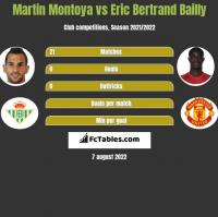 Martin Montoya vs Eric Bertrand Bailly h2h player stats