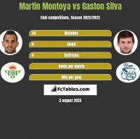 Martin Montoya vs Gaston Silva h2h player stats