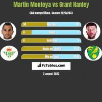 Martin Montoya vs Grant Hanley h2h player stats
