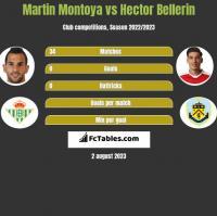 Martin Montoya vs Hector Bellerin h2h player stats