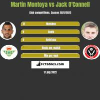 Martin Montoya vs Jack O'Connell h2h player stats
