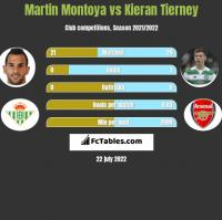 Martin Montoya vs Kieran Tierney h2h player stats