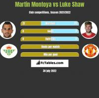 Martin Montoya vs Luke Shaw h2h player stats