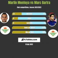 Martin Montoya vs Marc Bartra h2h player stats