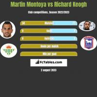 Martin Montoya vs Richard Keogh h2h player stats