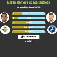 Martin Montoya vs Scott Malone h2h player stats