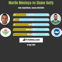 Martin Montoya vs Shane Duffy h2h player stats