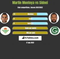 Martin Montoya vs Sidnei h2h player stats