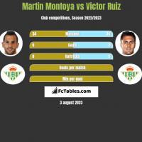 Martin Montoya vs Victor Ruiz h2h player stats
