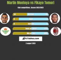 Martin Montoya vs Fikayo Tomori h2h player stats