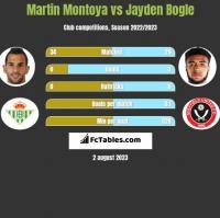 Martin Montoya vs Jayden Bogle h2h player stats