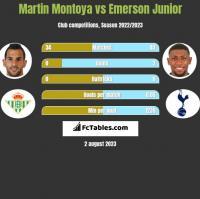 Martin Montoya vs Emerson Junior h2h player stats