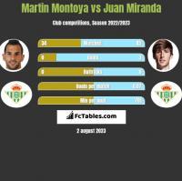 Martin Montoya vs Juan Miranda h2h player stats
