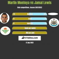 Martin Montoya vs Jamal Lewis h2h player stats