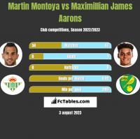 Martin Montoya vs Maximillian James Aarons h2h player stats