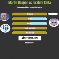 Martin Nespor vs Ibrahim Keita h2h player stats