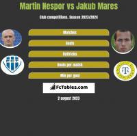 Martin Nespor vs Jakub Mares h2h player stats