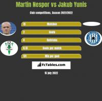 Martin Nespor vs Jakub Yunis h2h player stats
