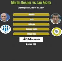 Martin Nespor vs Jan Rezek h2h player stats