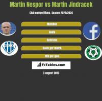 Martin Nespor vs Martin Jindracek h2h player stats