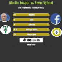 Martin Nespor vs Pavel Vyhnal h2h player stats