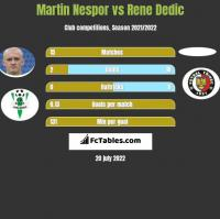 Martin Nespor vs Rene Dedic h2h player stats